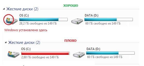 Дефицит свободного места на системном диске